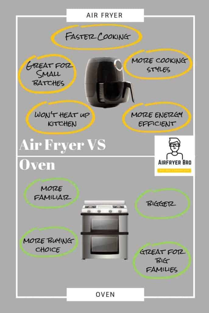 a simple graphic to show the difference between an air fryer and an oven.