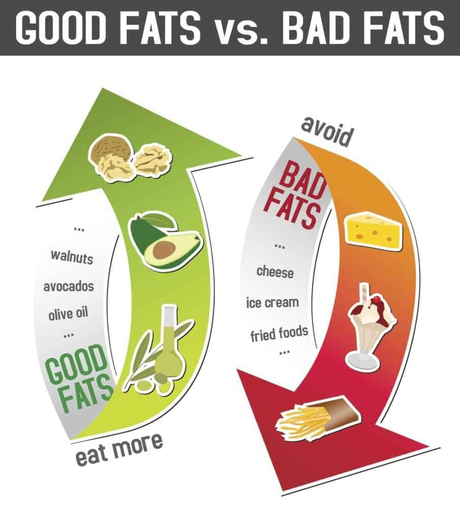 a graphic to show good fats versus bad fats.